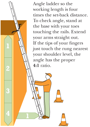 Extension Ladder Angle Image Of Ruostejarvi Org