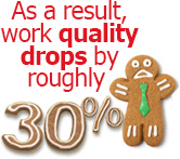 As a result, work quality drops by roughly 30%.