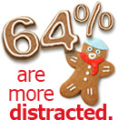 64% are more distracted.