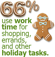 66% use work time for shopping, errands, and other holiday tasks.