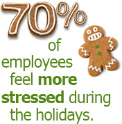 70% of employees feel more stressed during the holidays.